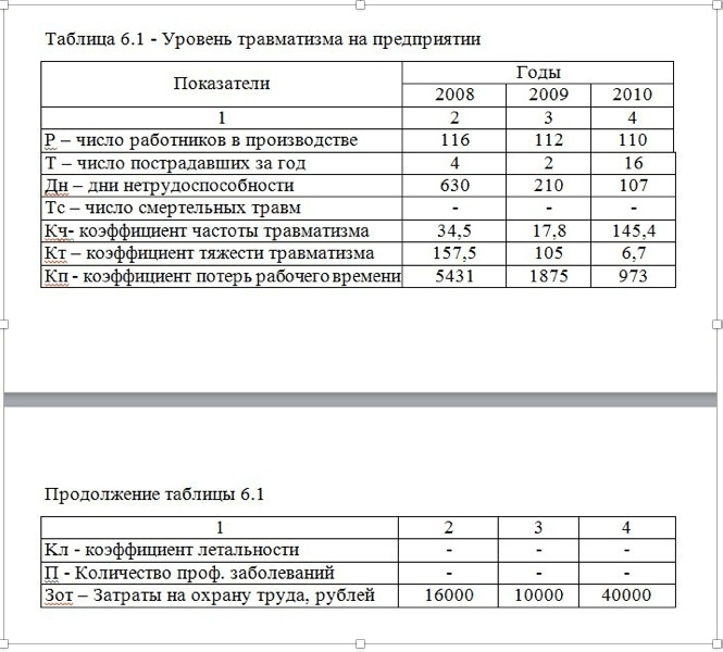 Оформление схем и таблиц в дипломной работе